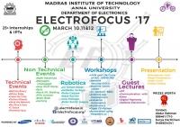 Electrofocus'17
