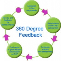 Important Steps of the 360 Degree Feedback Process