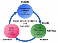 Results Based Monitoring and Evaluation of Development Projects Training