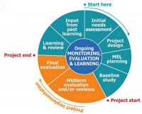 Training on Monitoring & Evaluating, Accountability and Learning