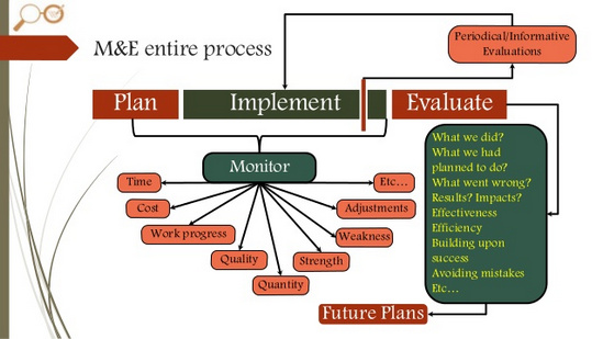 M&E, Data Management & Analysis for Agriculture, and Rural Development Programmes, Nairobi, Kenya
