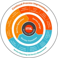 ITIL Boot Camp