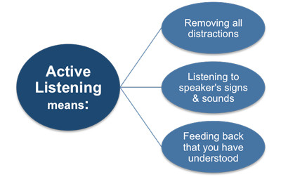 The Art of Effective Listening for Support Officers Course, Westlands, Nairobi, Kenya