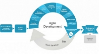 How to transform your organization to an agile one