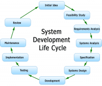System Development Life Cycle Approach to Computer System Validation and FDA Compliance