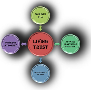 Living Trusts for Peace of Mind, Denver, Colorado, United States