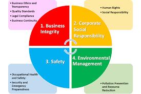Corporate Governance, Business Ethics and Corporate Social Respon, Nairobi, Kenya