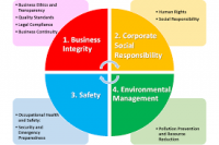 Corporate Governance, Business Ethics and Corporate Social Respon