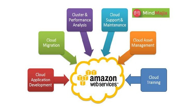 Learn AWS Database Training Free Demo & Gets Certified, New York, United States