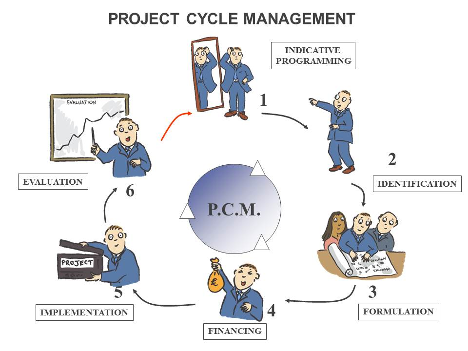 Training on Project Cycle Management Using the Logical Framework Approach, Nairobi, Kenya