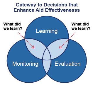 Training on Monitoring & Evaluating, Accountability and Learning, Nairobi, Kenya