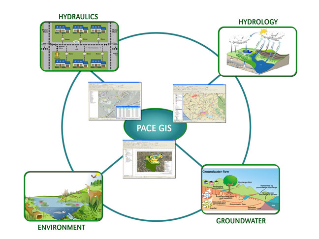 GIS for Water Resource Management Training, Nairobi, Kenya
