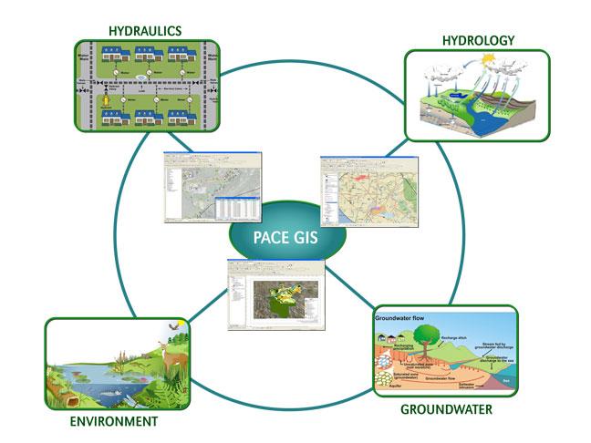 GIS for Water Resource Management Training, Nairobi, Kenya