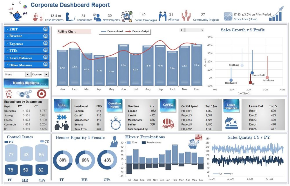creating dynamic dashboards with excel for management reporting course training or development. Black Bedroom Furniture Sets. Home Design Ideas