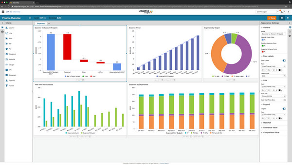 Designing and Using KPIs and Performance Dashboards, Denver, Colorado, United States
