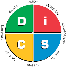 Understanding the D.I.S.C. Personality Assessment and How It Can Help Communication In Your Organization, Aurora, Colorado, United States