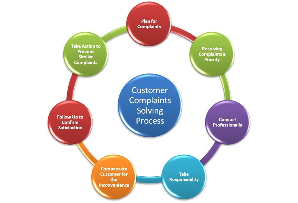 Complaint Management Best Practices To Assure Compliance