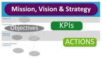 Developing organization Balanced Scorecard course