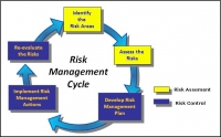 Measuring and Monitoring Risk, Control and Compliance Management