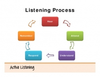 Speaking and Listening(Includes Stage) With All of You