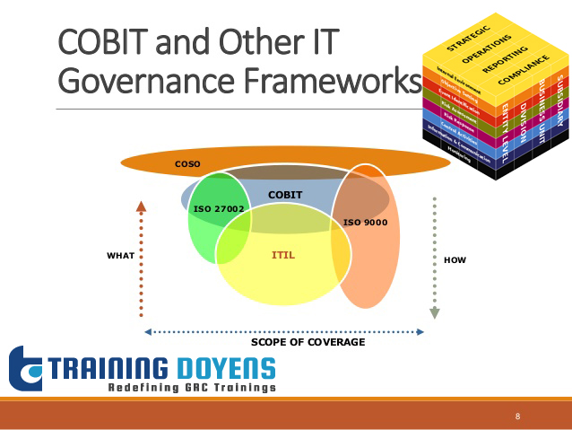 Integrating COBIT with COSO and Other Frameworks, Denver, Colorado, United States