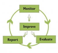 Training on Effective Monitoring & Evaluation for Public and Donor-Funded programmes