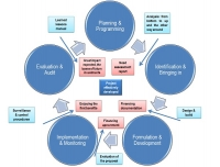 Project Cycle Management Training