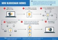 Blockchain Training Institute in Noida
