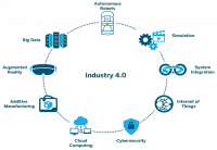 Enabling Technologies for Industry 4.0