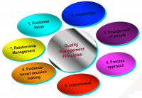 CQI/IRCA Certified QMS 9001:2015 Lead Auditor