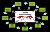 Gender Mainstreaming in Project Development & Management Training