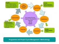 Enhancing Project Monitoring Evaluation Accountability and Learning